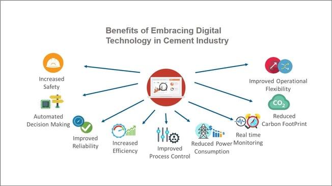 Cement blog - benefits of embracing digital technology-1
