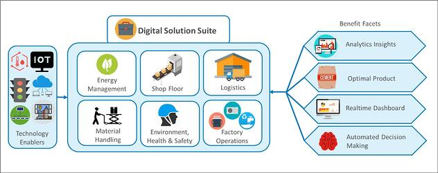 Cement blog - pic 2 benefits of embracing digital technology