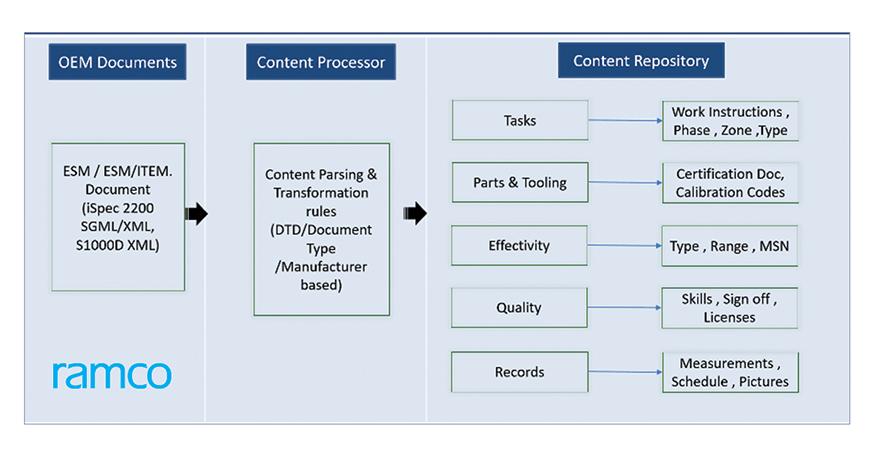 XML/SGML-based documents processing