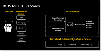 BOTS-for-AOG-Recovery-1024x519.png
